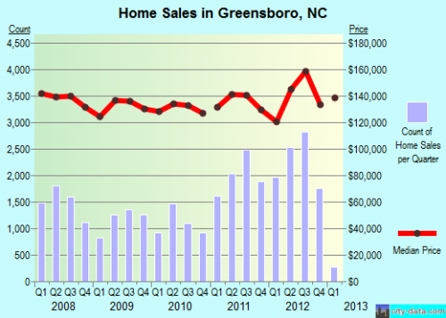 why live and invest in greensboro, nc