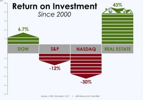Return on Investments – Stocks vs. Real Estate