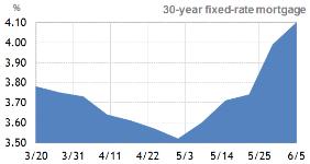 Mortgage Rates Rise Again