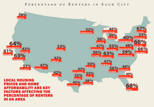 The United States has Become a Nation of Renters