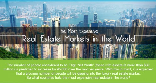 The Most Expensive Real Estate Markets in the World